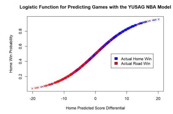 NBA Model Math | Yale Undergraduate Sports Analytics Group