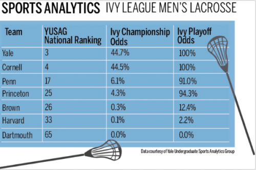 BY THE NUMBERS: Ivy Lax Approaches Final Week   Yale